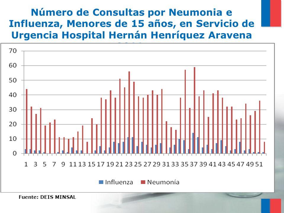 Número de Consultas por Neumonia e Influenza, Menores de 15 años, en Servicio de Urgencia Hospital Hernán Henríquez Aravena 2011.