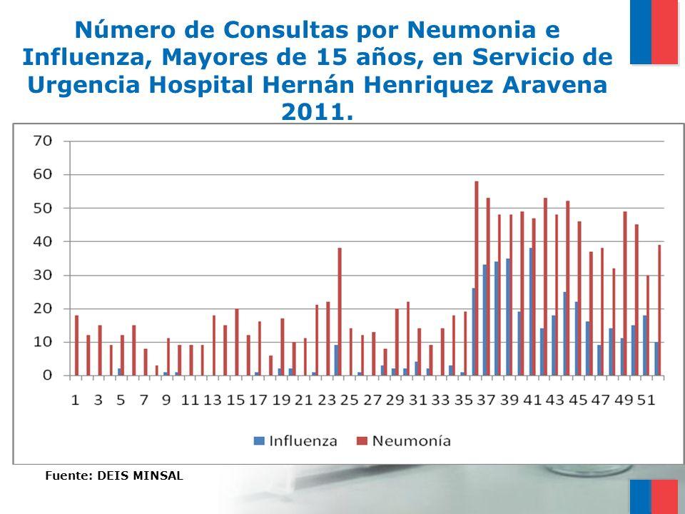 Número de Consultas por Neumonia e Influenza, Mayores de 15 años, en Servicio de Urgencia Hospital Hernán Henriquez Aravena 2011.