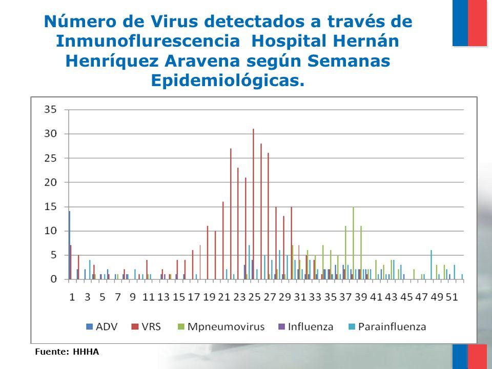 Número de Virus detectados a través de Inmunoflurescencia Hospital Hernán Henríquez Aravena según Semanas Epidemiológicas.