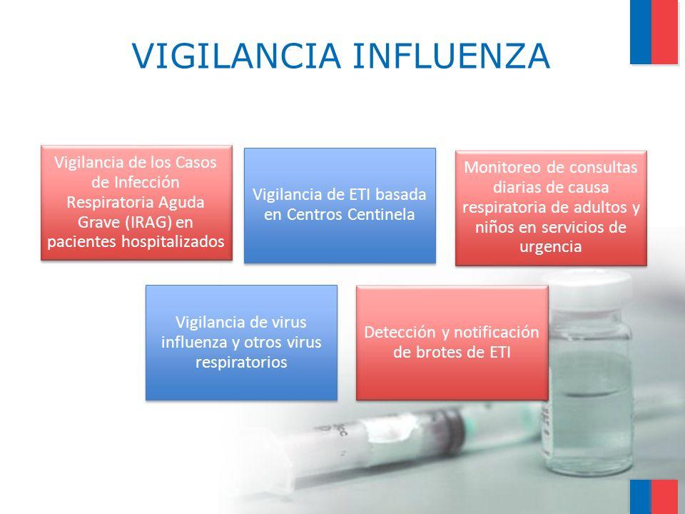 VIGILANCIA INFLUENZA Vigilancia de ETI basada en Centros Centinela