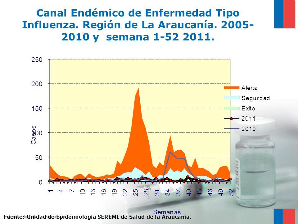 Canal Endémico de Enfermedad Tipo Influenza. Región de La Araucanía