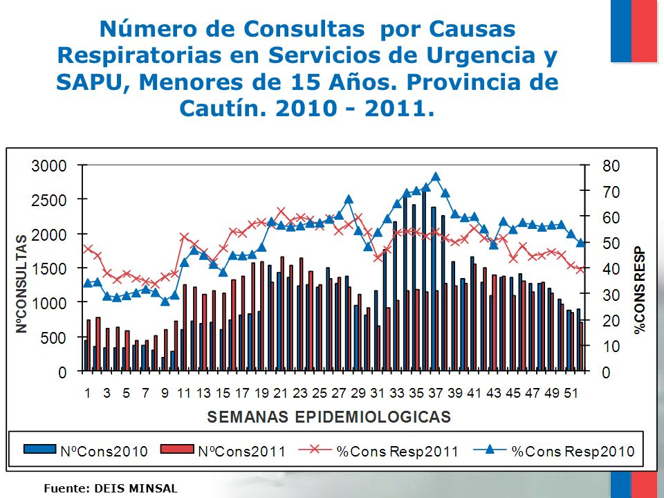 Número de Consultas por Causas Respiratorias en Servicios de Urgencia y SAPU, Menores de 15 Años. Provincia de Cautín. 2010 - 2011.