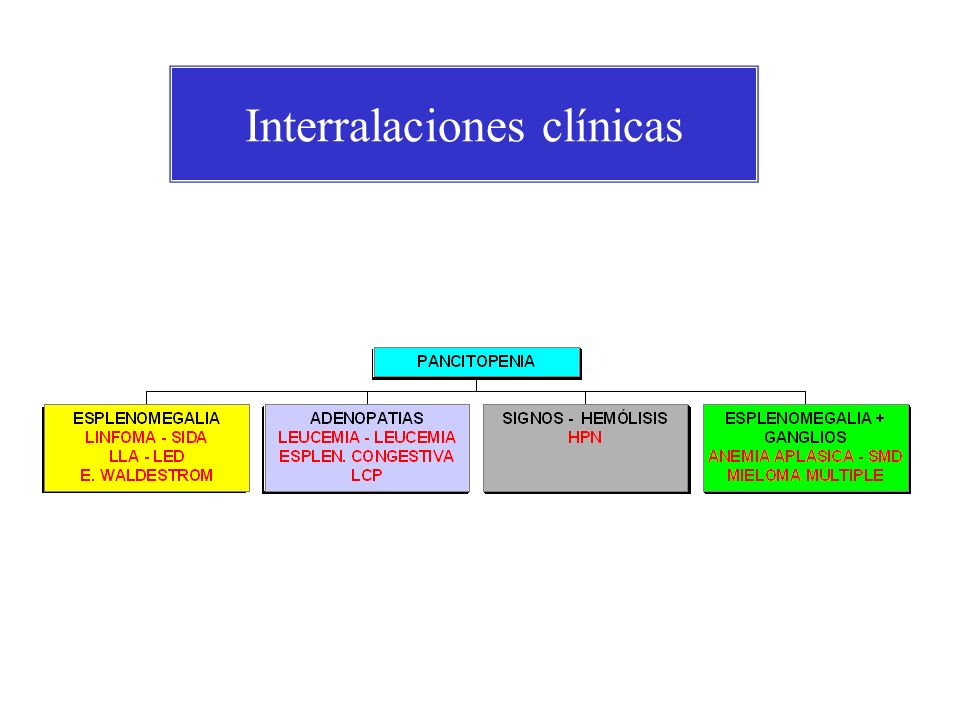 Interralaciones clínicas