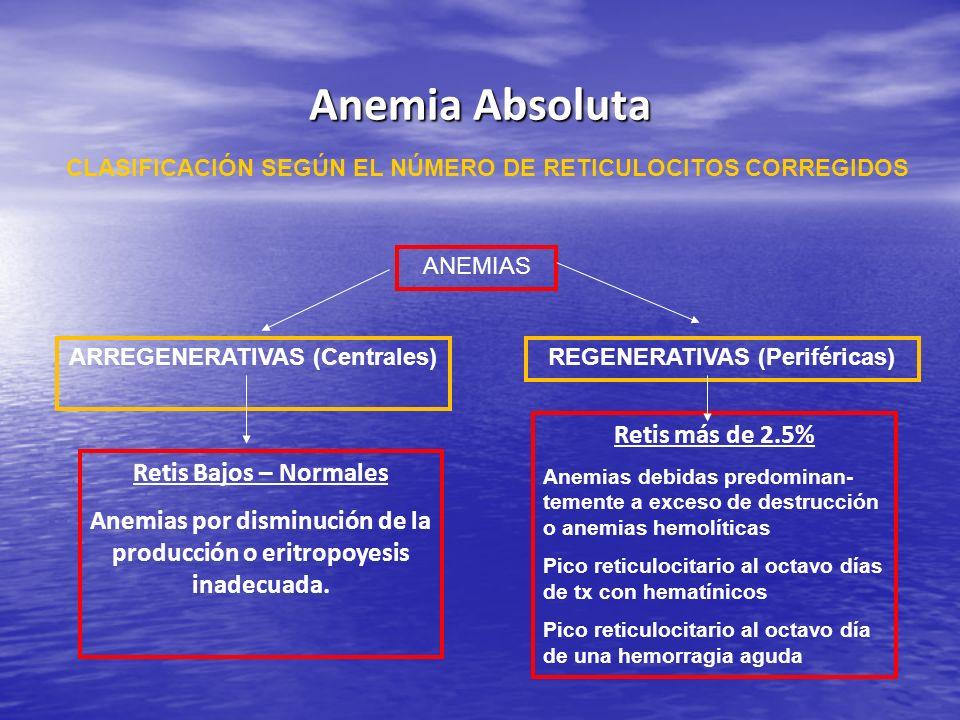 Anemia Absoluta Retis más de 2.5% Retis Bajos – Normales