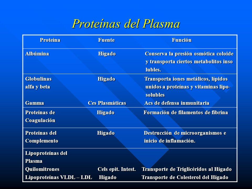 Proteínas del Plasma Proteína Fuente Función.