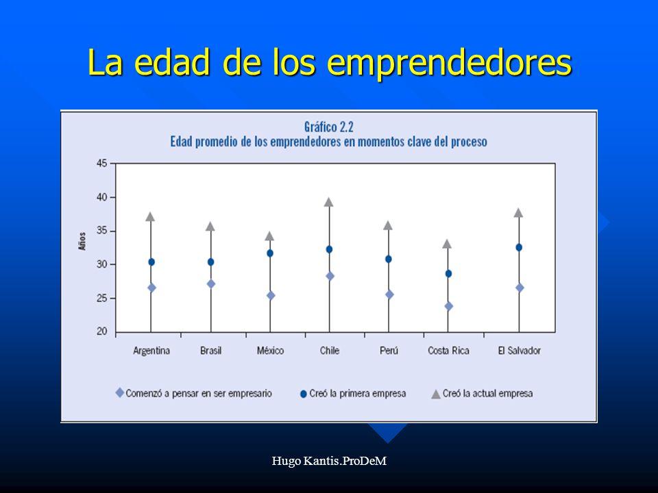 La edad de los emprendedores