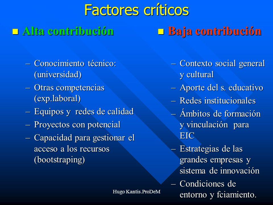 Factores críticos Alta contribución Baja contribución