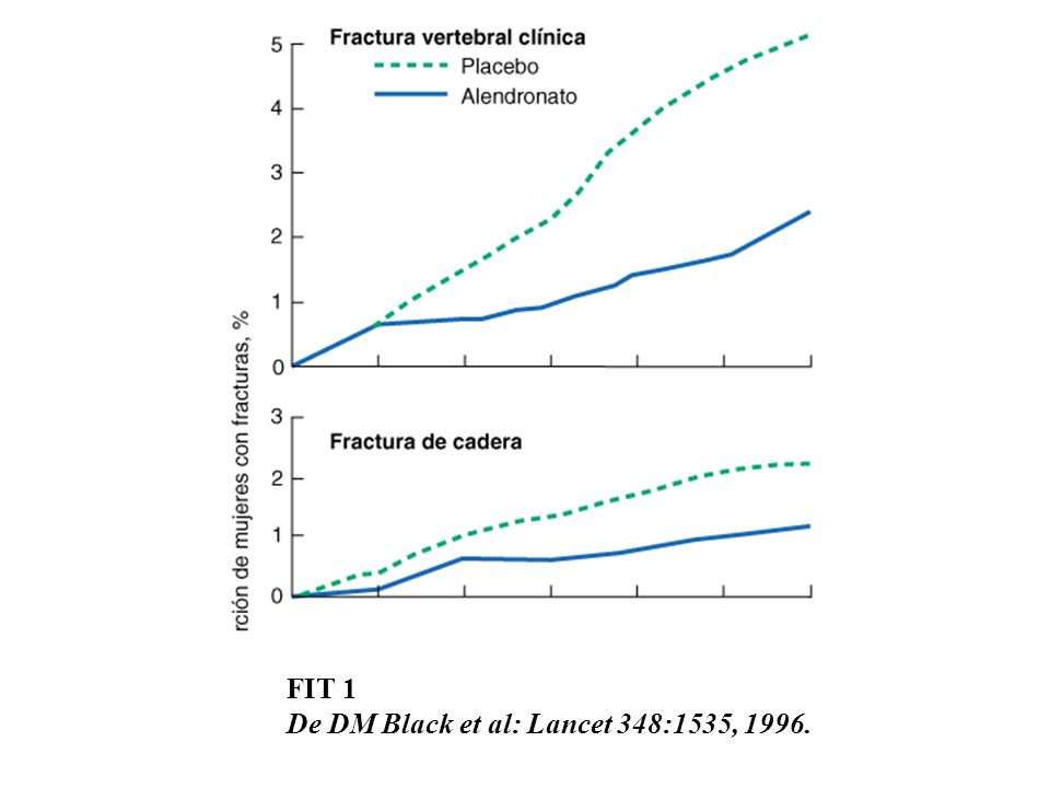 FIT 1 De DM Black et al: Lancet 348:1535, 1996.
