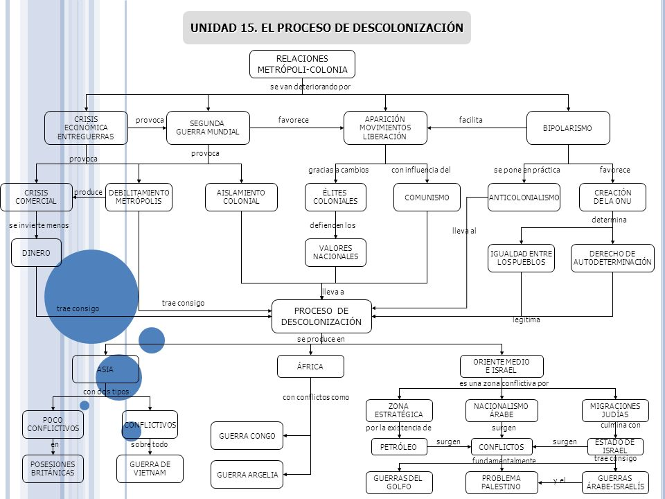 UNIDAD 15. EL PROCESO DE DESCOLONIZACIÓN