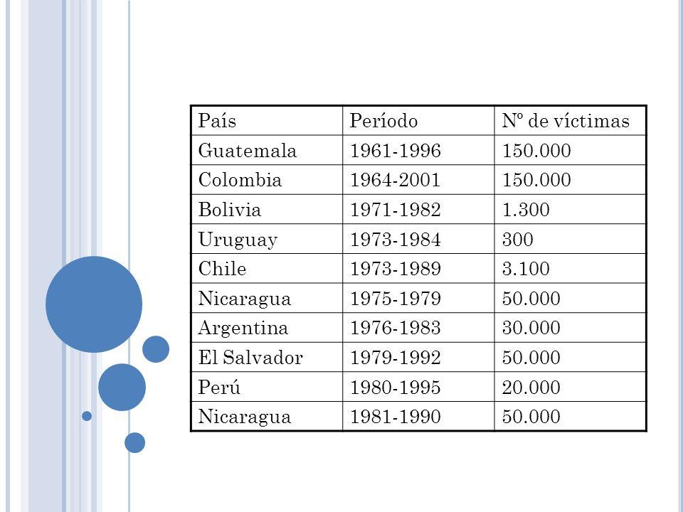 PaísPeríodo. Nº de víctimas. Guatemala. 1961-1996. 150.000. Colombia. 1964-2001. Bolivia. 1971-1982.