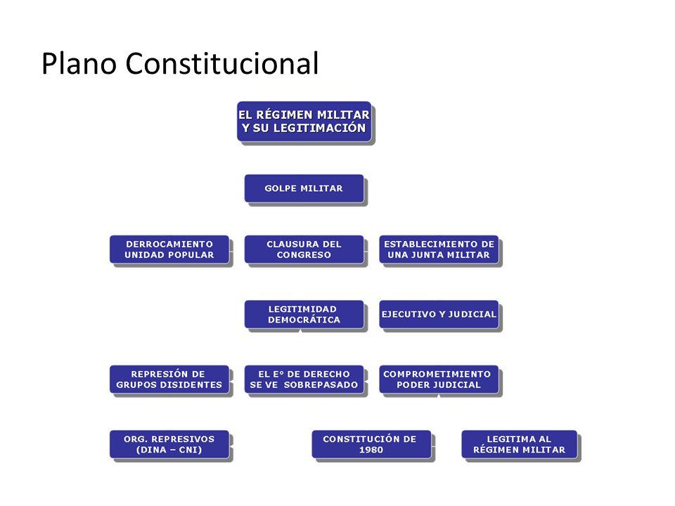 Plano Constitucional