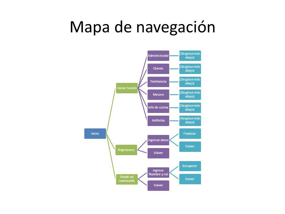 Mapa de navegación Inicio Iniciar Sesión Administrador