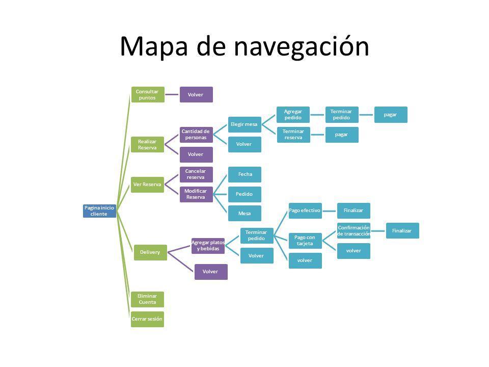 Mapa de navegación Pagina inicio cliente Consultar puntos Volver