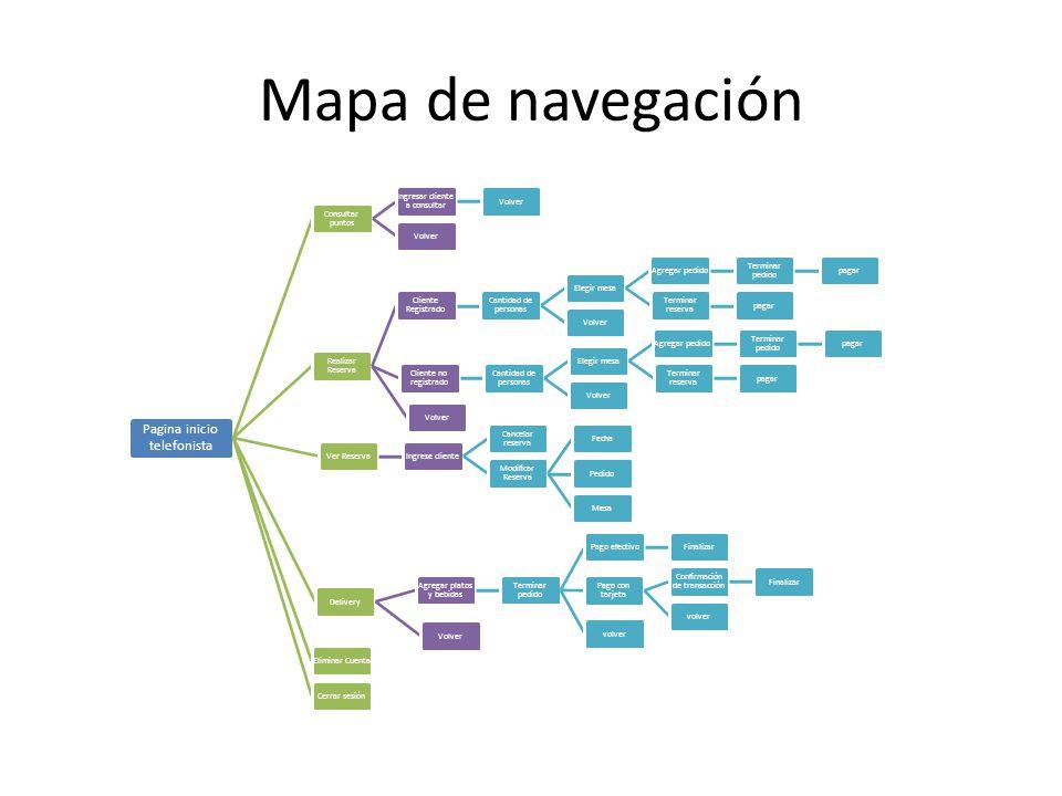 Mapa de navegación Pagina inicio telefonista Consultar puntos