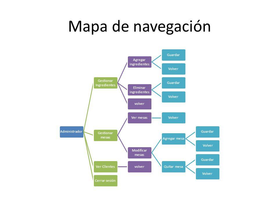 Mapa de navegación Administrador Gestionar Ingredientes