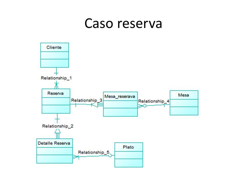 Caso reserva