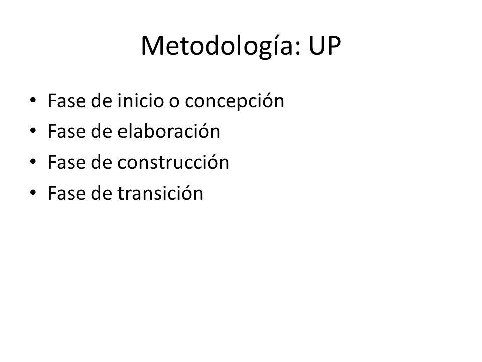 Metodología: UP Fase de inicio o concepción Fase de elaboración