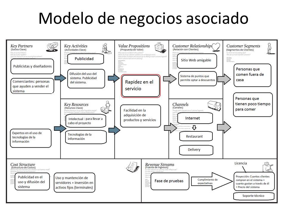 Modelo de negocios asociado