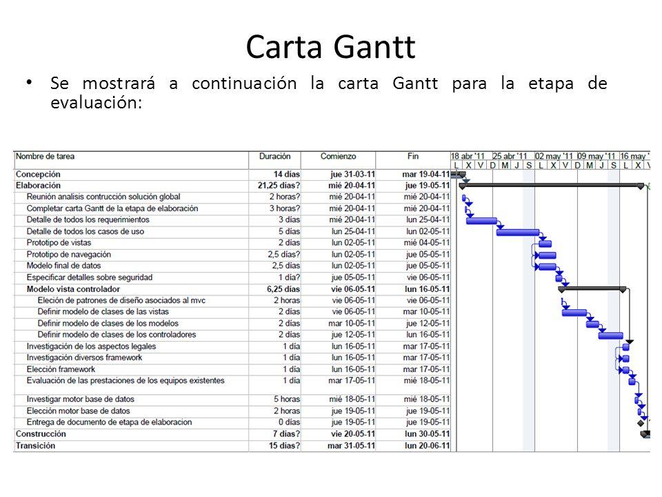 Carta Gantt Se mostrará a continuación la carta Gantt para la etapa de evaluación: