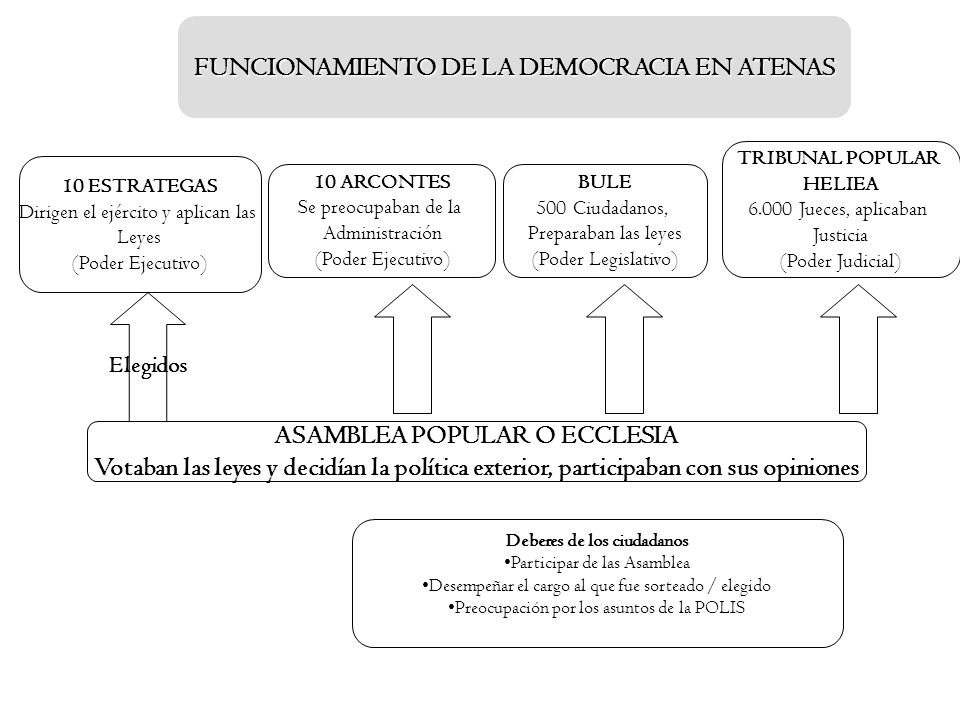 FUNCIONAMIENTO DE LA DEMOCRACIA EN ATENAS