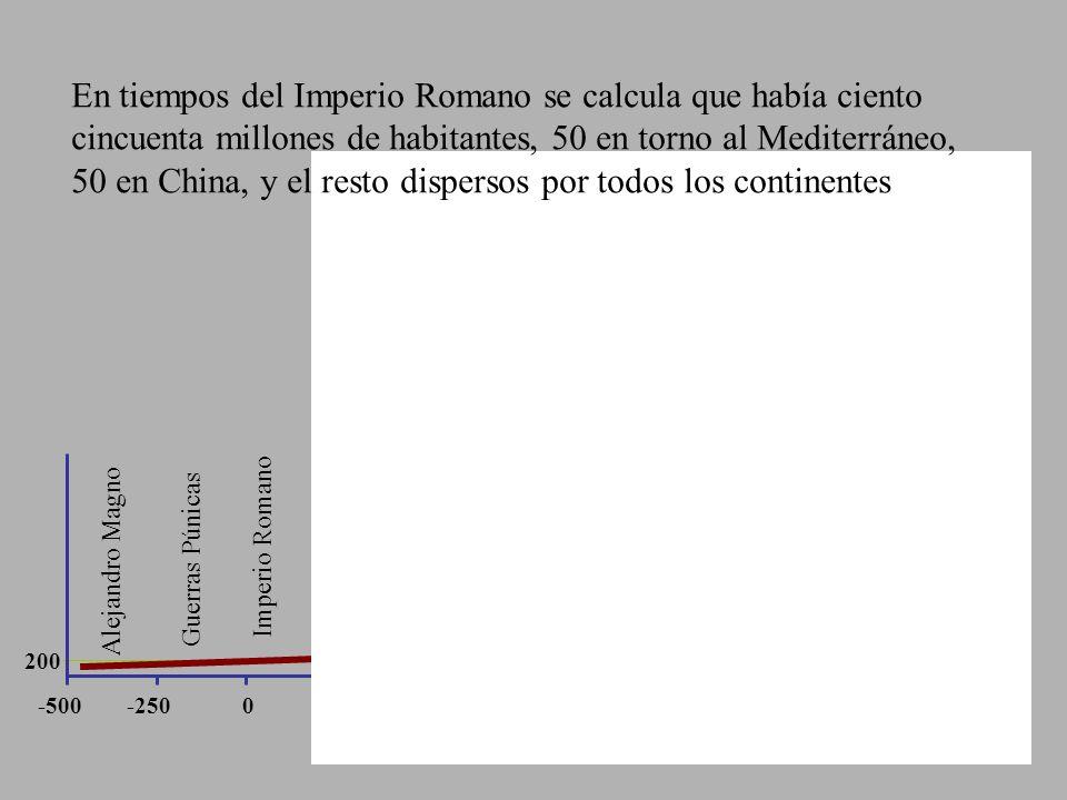 En tiempos del Imperio Romano se calcula que había ciento cincuenta millones de habitantes, 50 en torno al Mediterráneo, 50 en China, y el resto dispersos por todos los continentes