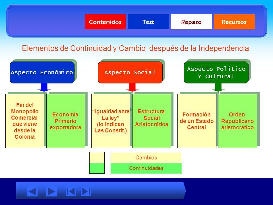 Elementos de Continuidad y Cambio después de la Independencia