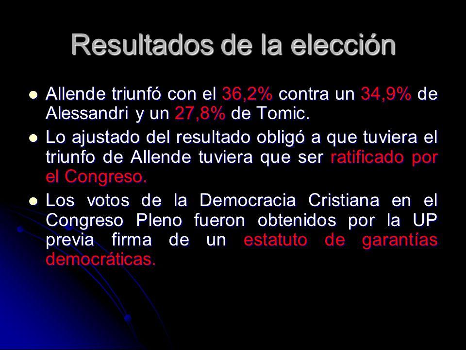Resultados de la elección