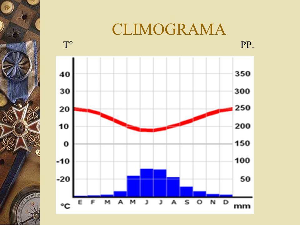 CLIMOGRAMA T° PP.