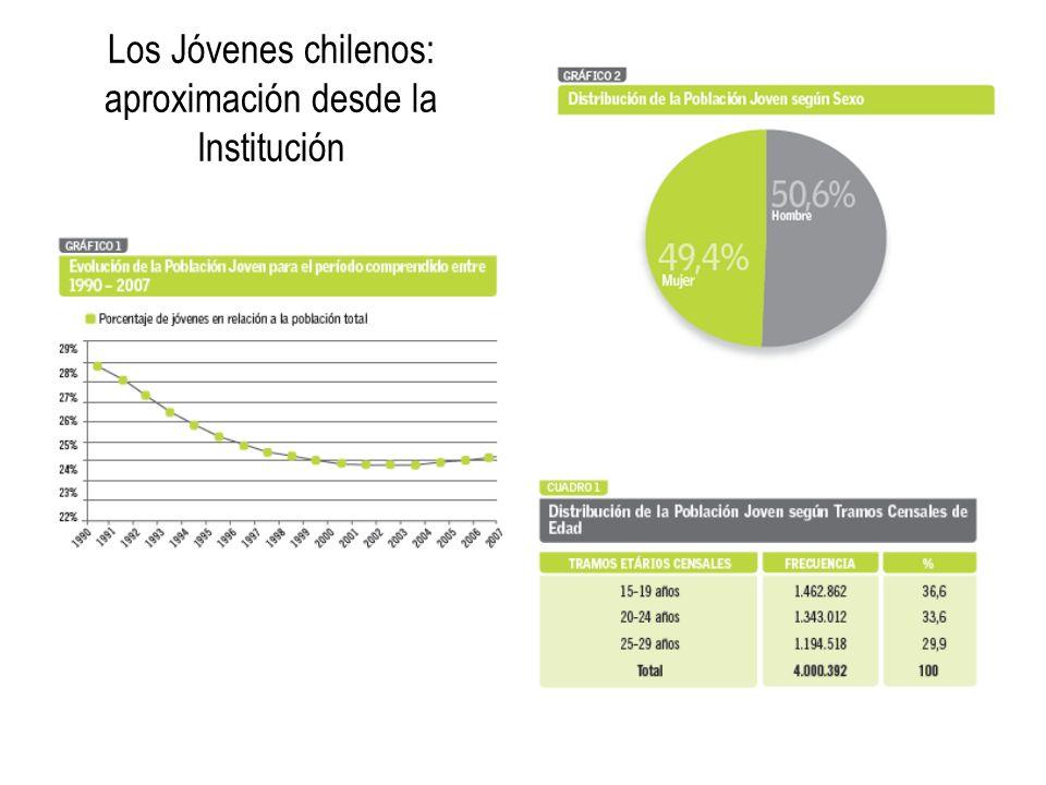 Los Jóvenes chilenos: aproximación desde la Institución