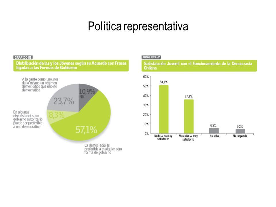 Política representativa