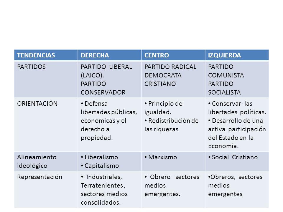 TENDENCIAS DERECHA. CENTRO. IZQUIERDA. PARTIDOS. PARTIDO LIBERAL (LAICO). PARTIDO CONSERVADOR.