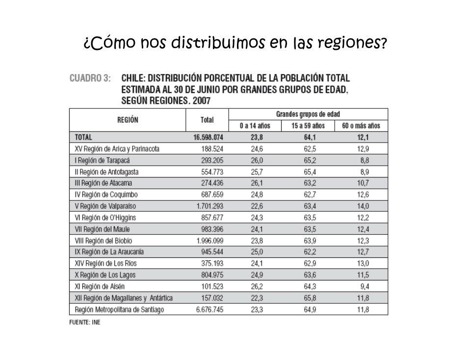 ¿Cómo nos distribuimos en las regiones
