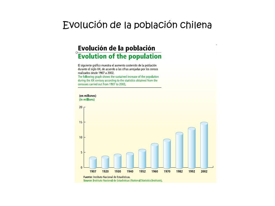 Evolución de la población chilena
