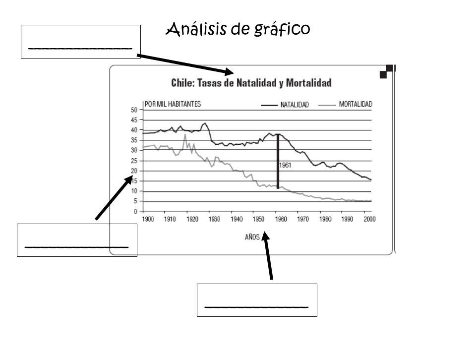 Análisis de gráfico _____________ _____________ _____________