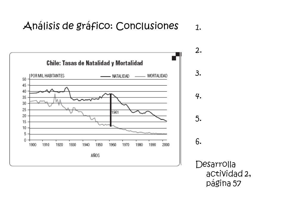 Análisis de gráfico: Conclusiones