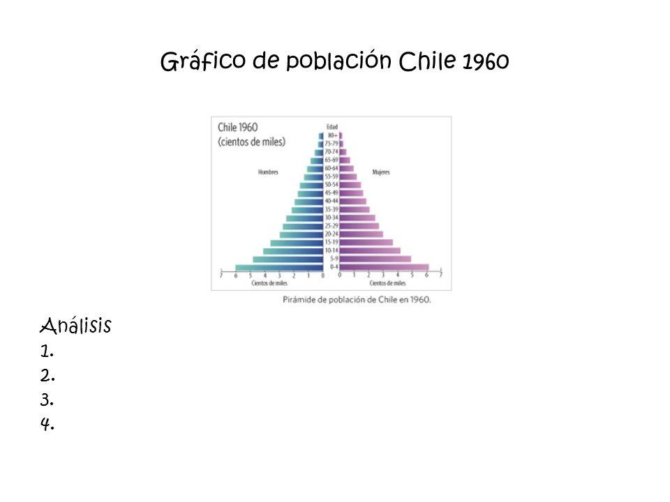 Gráfico de población Chile 1960