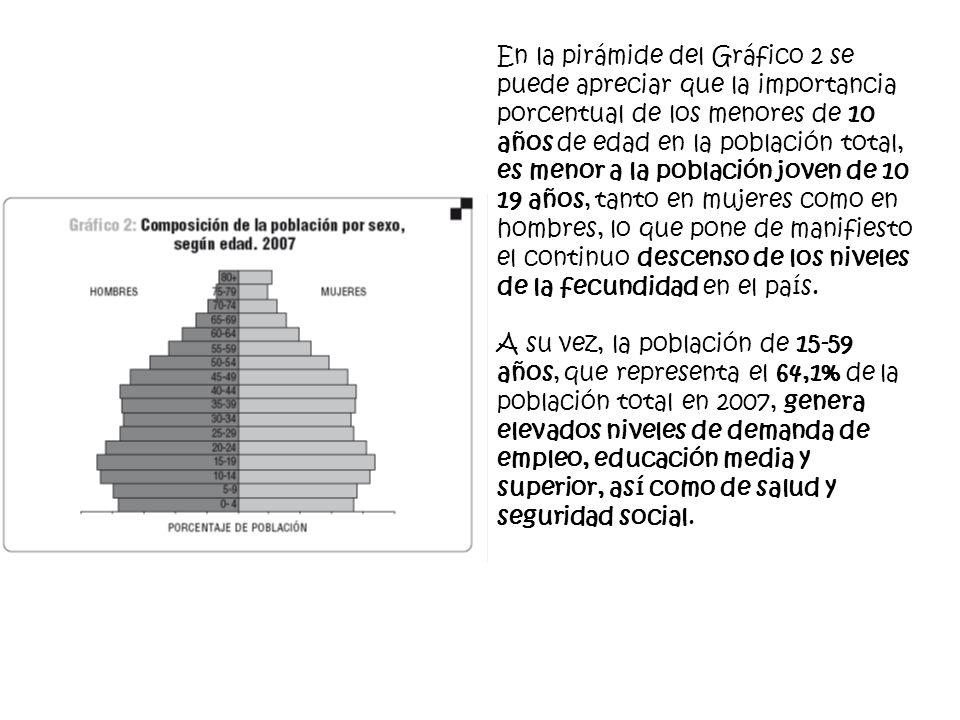 En la pirámide del Gráfico 2 se