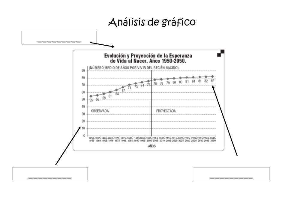 Análisis de gráfico _________ _________ _________