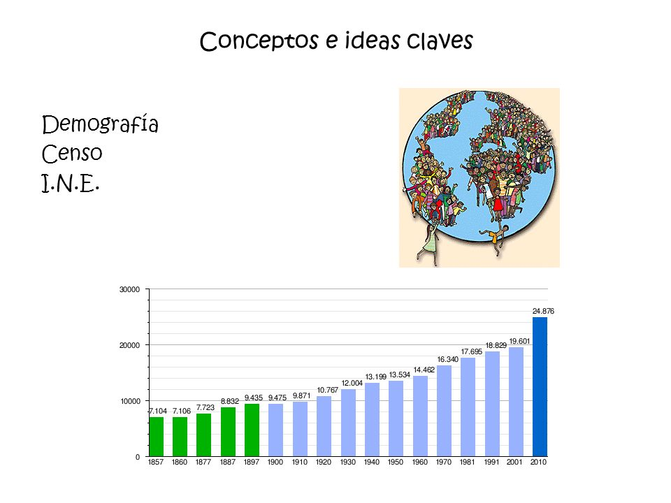 Conceptos e ideas claves