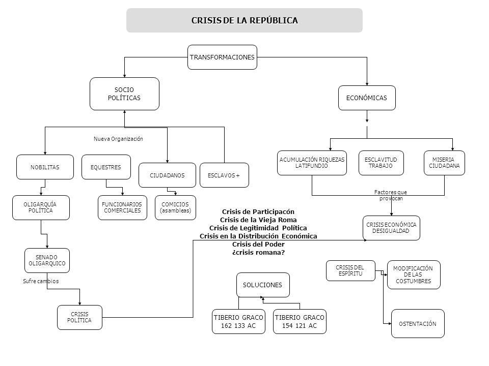 CRISIS DE LA REPÚBLICA TRANSFORMACIONES SOCIO POLÍTICAS ECONÓMICAS