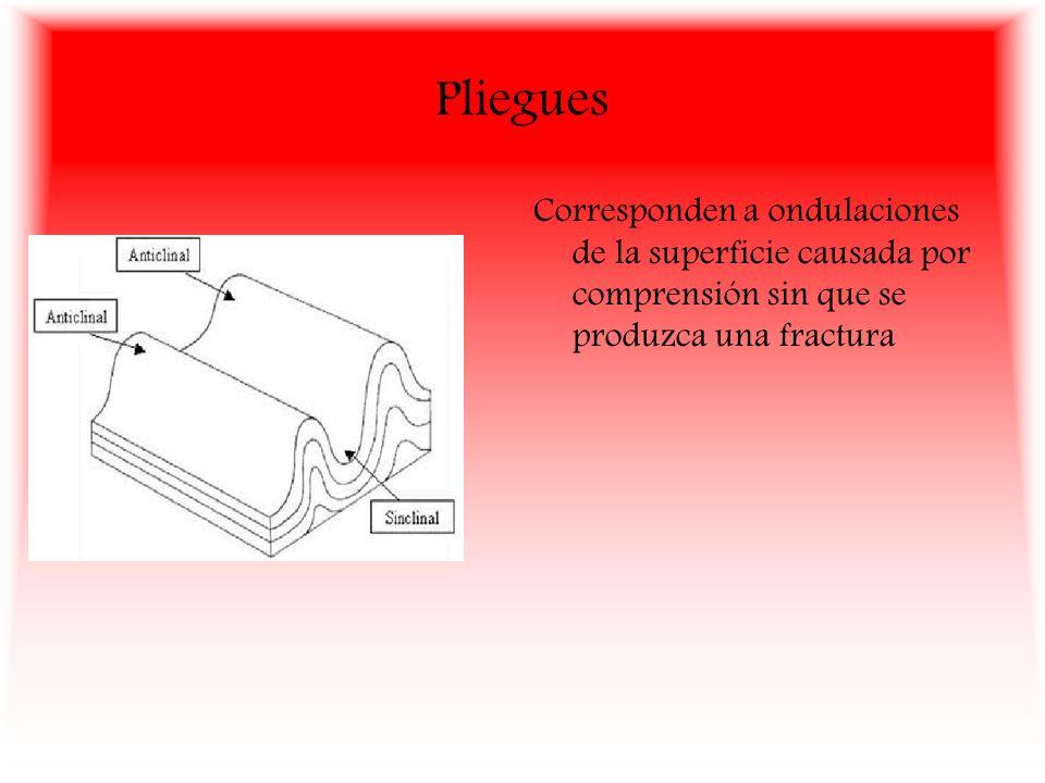 Pliegues Corresponden a ondulaciones de la superficie causada por comprensión sin que se produzca una fractura.