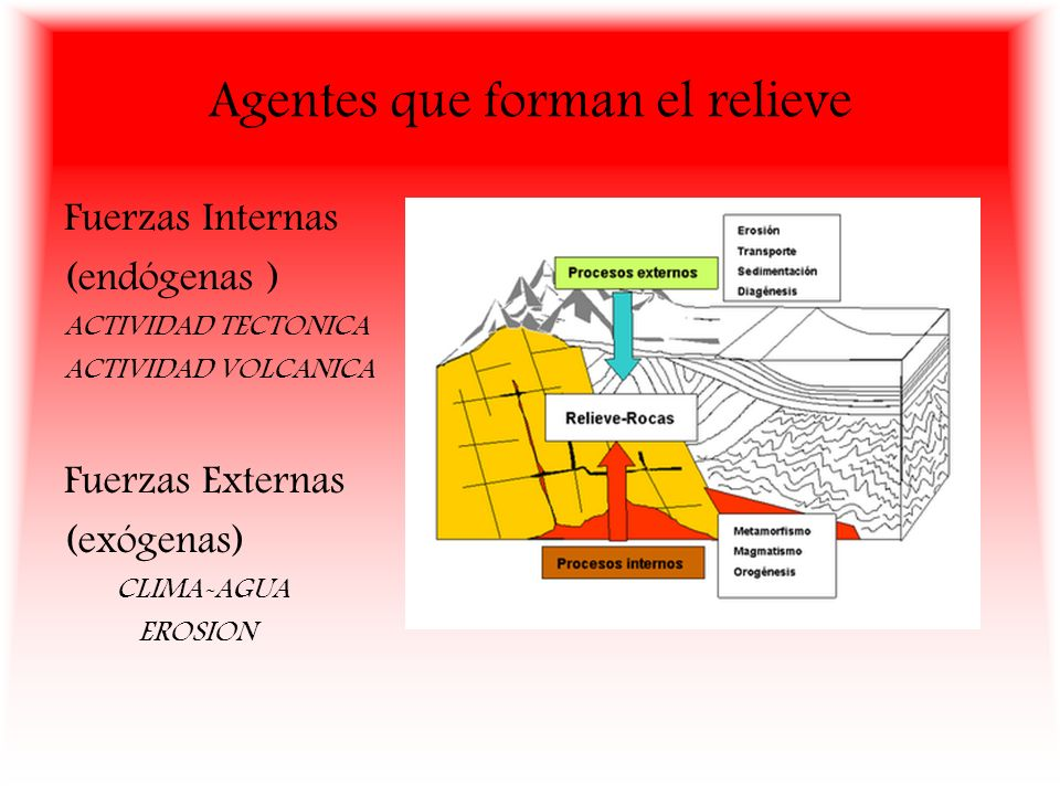 Agentes que forman el relieve