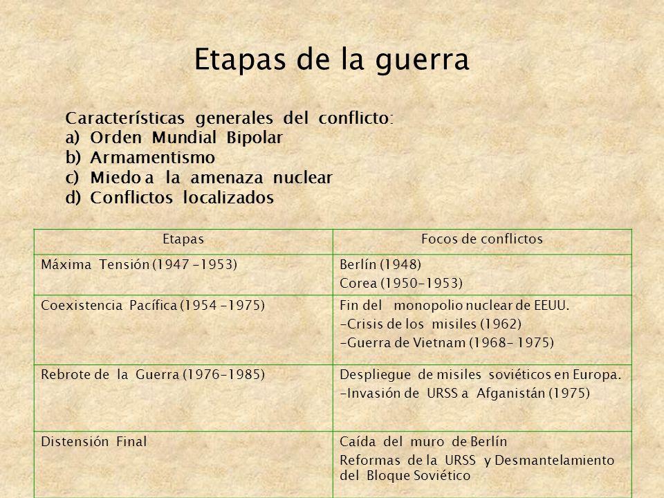 Etapas de la guerra Características generales del conflicto: