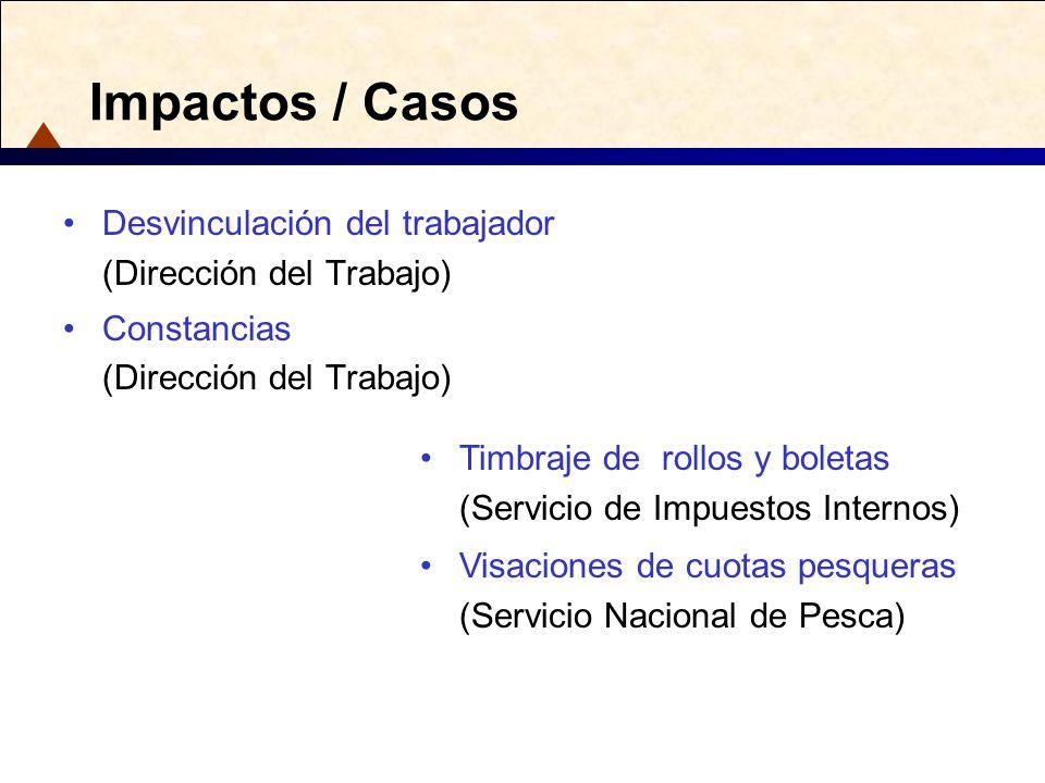 Impactos / Casos Desvinculación del trabajador (Dirección del Trabajo)
