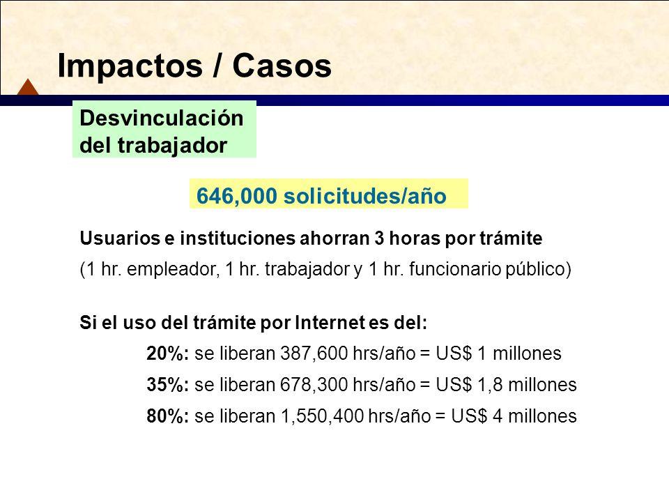 Impactos / Casos Desvinculación del trabajador 646,000 solicitudes/año