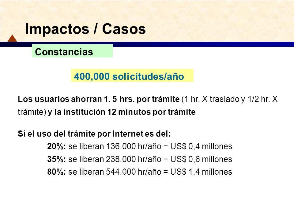 Impactos / Casos Constancias 400,000 solicitudes/año
