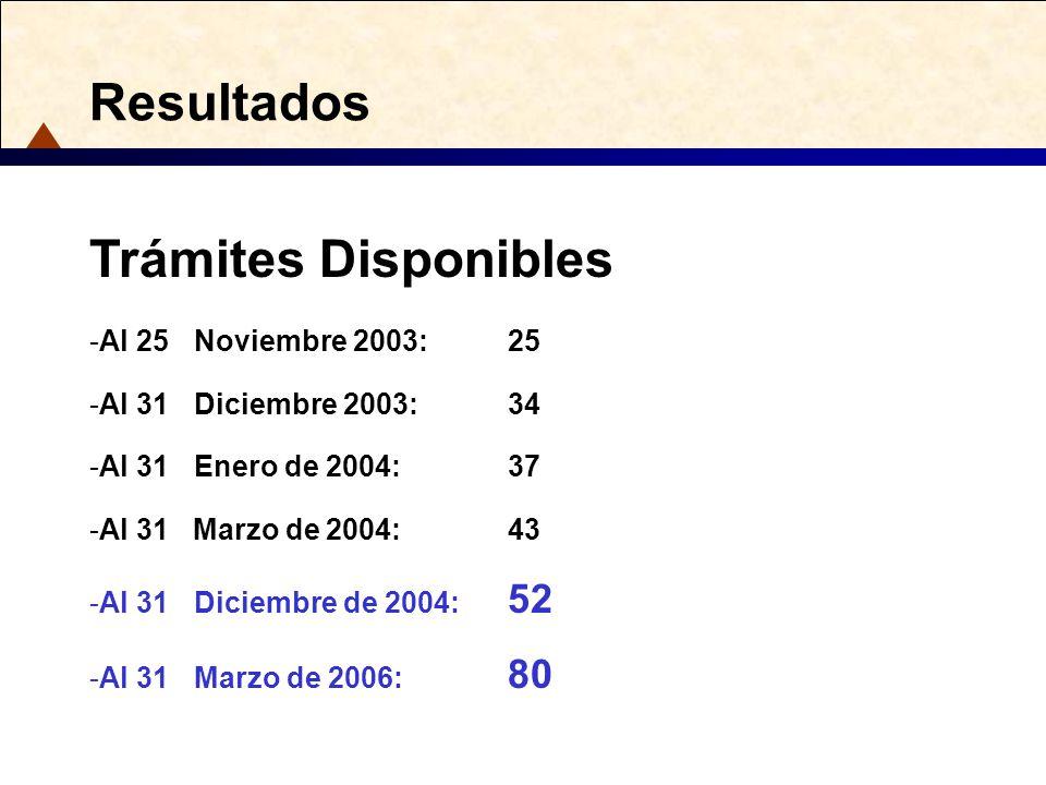 Resultados Trámites Disponibles Al 25 Noviembre 2003: 25