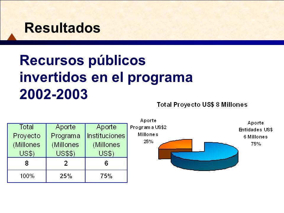 Resultados Recursos públicos invertidos en el programa 2002-2003