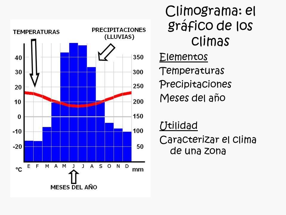 Climograma: el gráfico de los climas