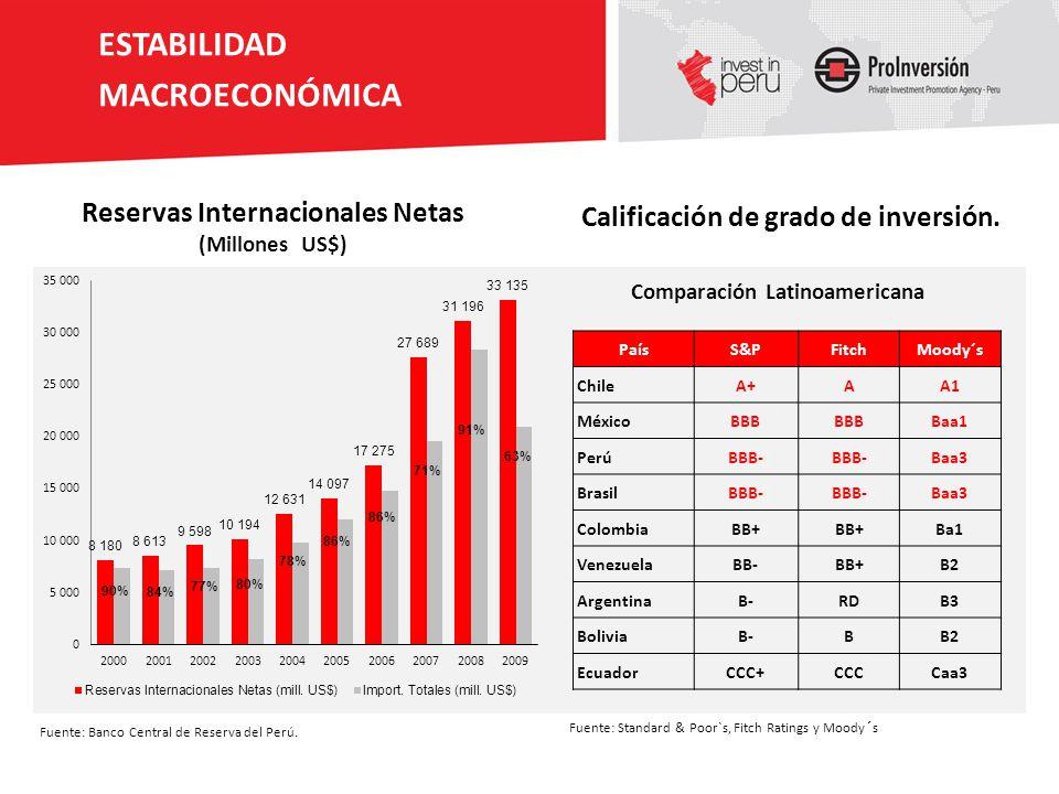 Reservas Internacionales Netas Comparación Latinoamericana